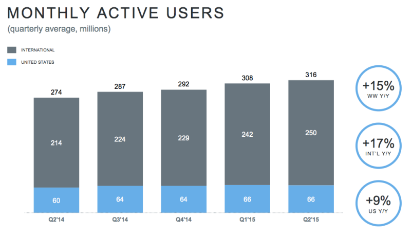 Twitter monthly active users as of Q2 2015