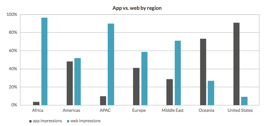 App vs mobile web ad impressions