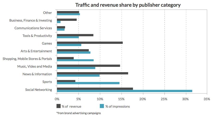 mobile advertising traffic revenue share