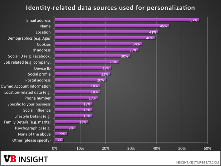 Data sources for personalization