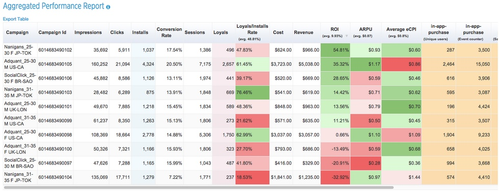 aggregated performance report