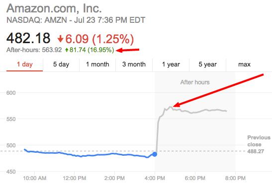 amazon stock   Google Search