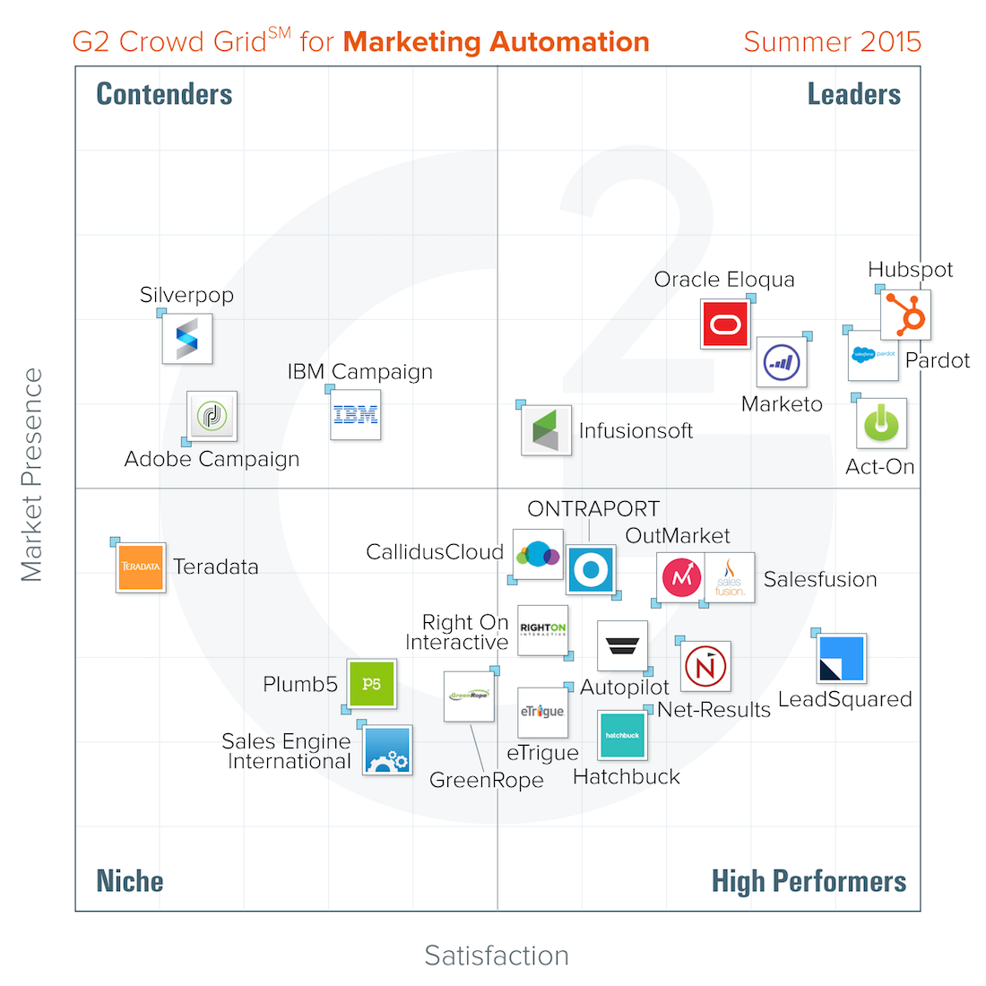 Here Is G2 Crowd S Top Marketing Automation Platform