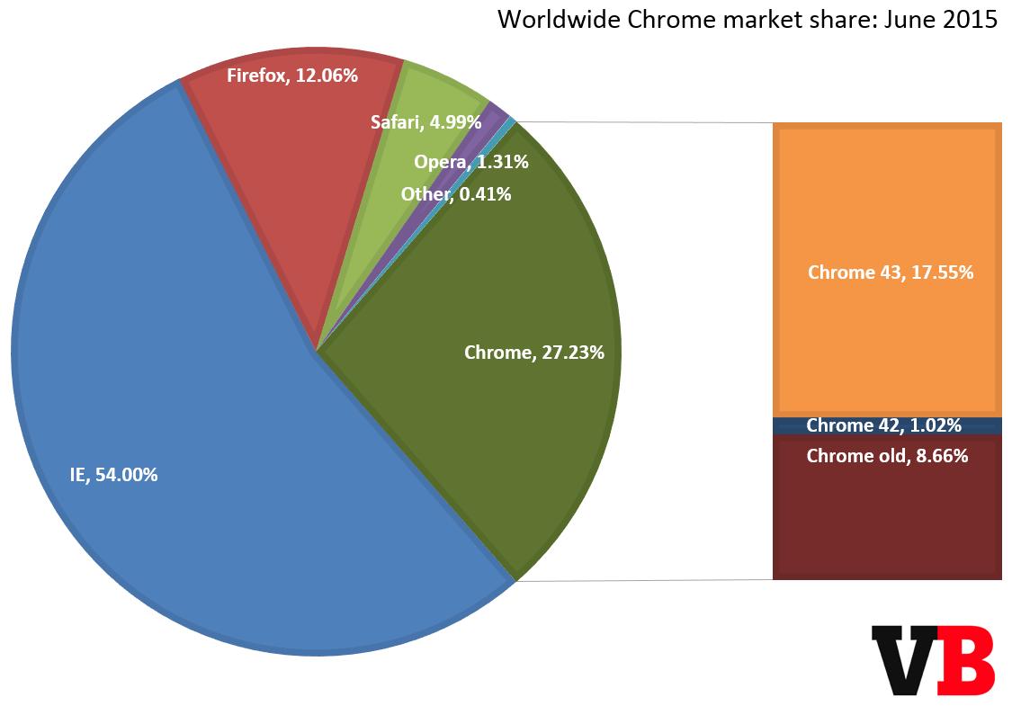 chrome_market_share_june_2015