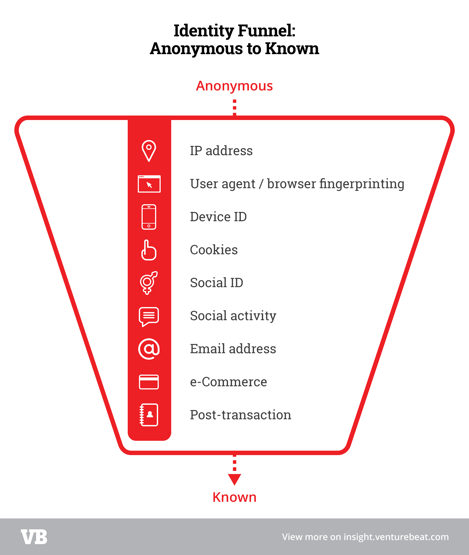 identity funnel anonymous to known