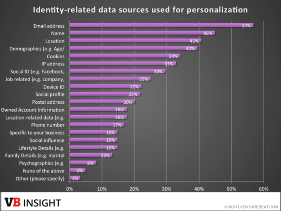 data-sources-personalization