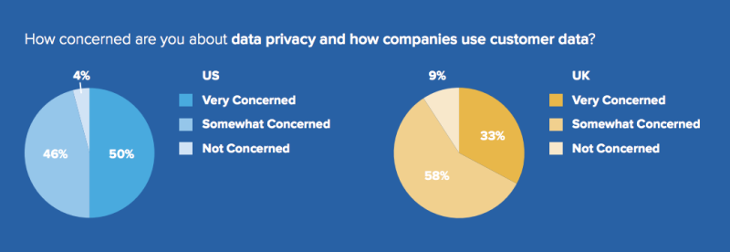 gigya_privacy