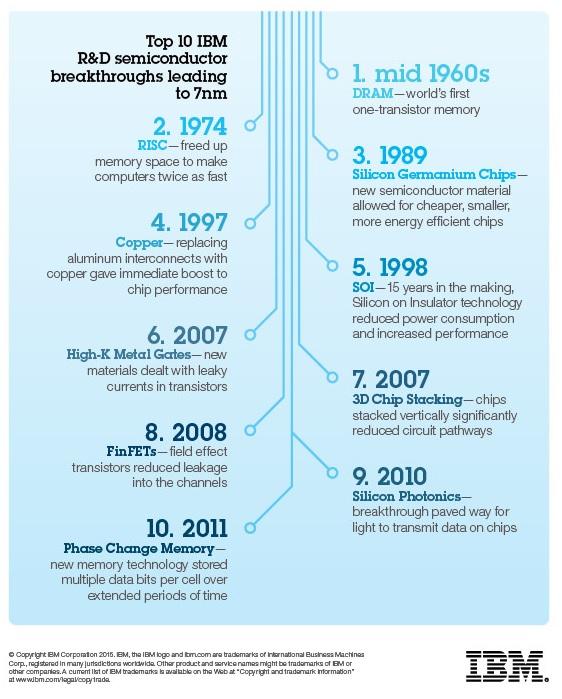 Ten breakthroughs that led to 7-nanometer chips.