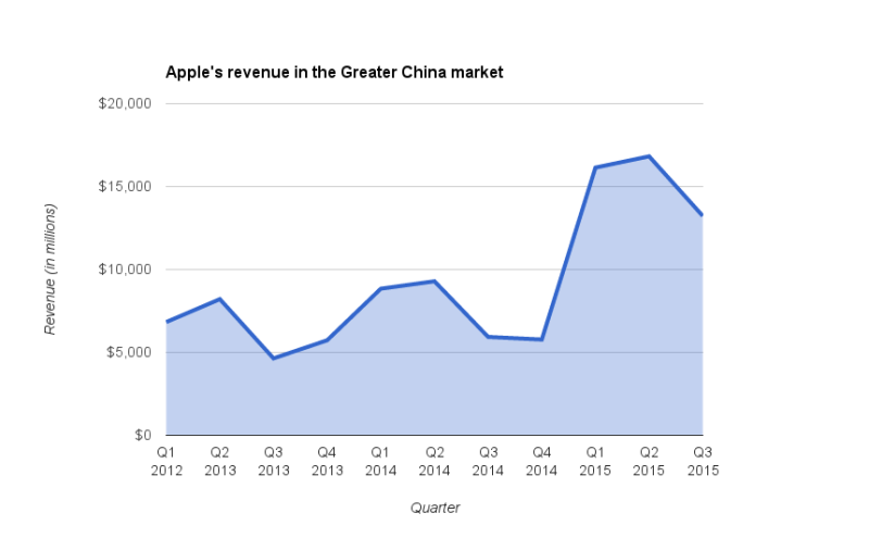 Apple revenue from the Greater China market by quarter 2013-2015.