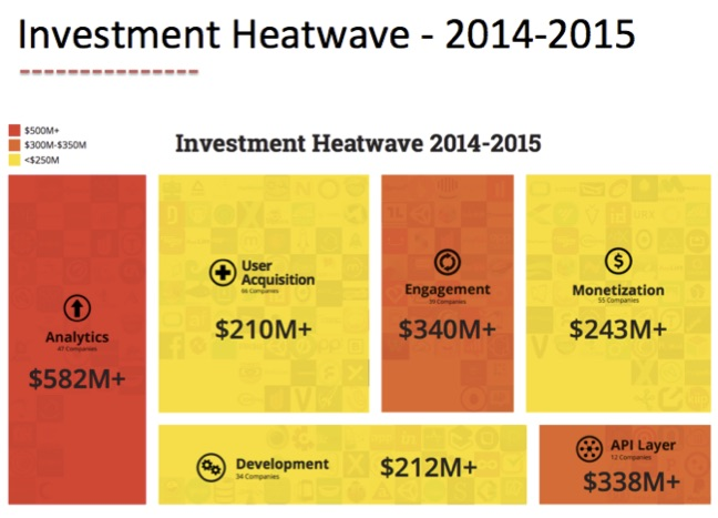 mobile-investment-heatwave