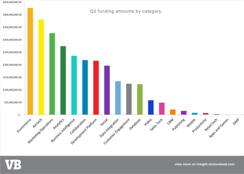 Q2 marketing tech funding