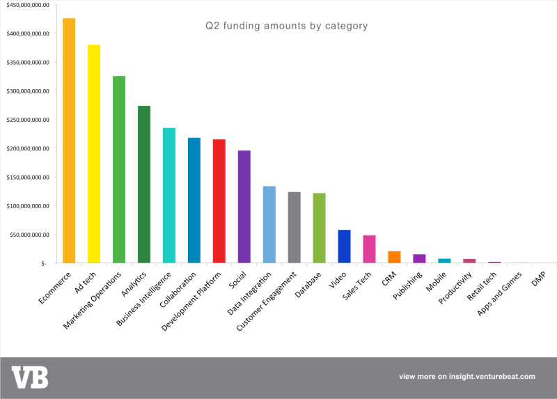 Q2 marketing tech funding