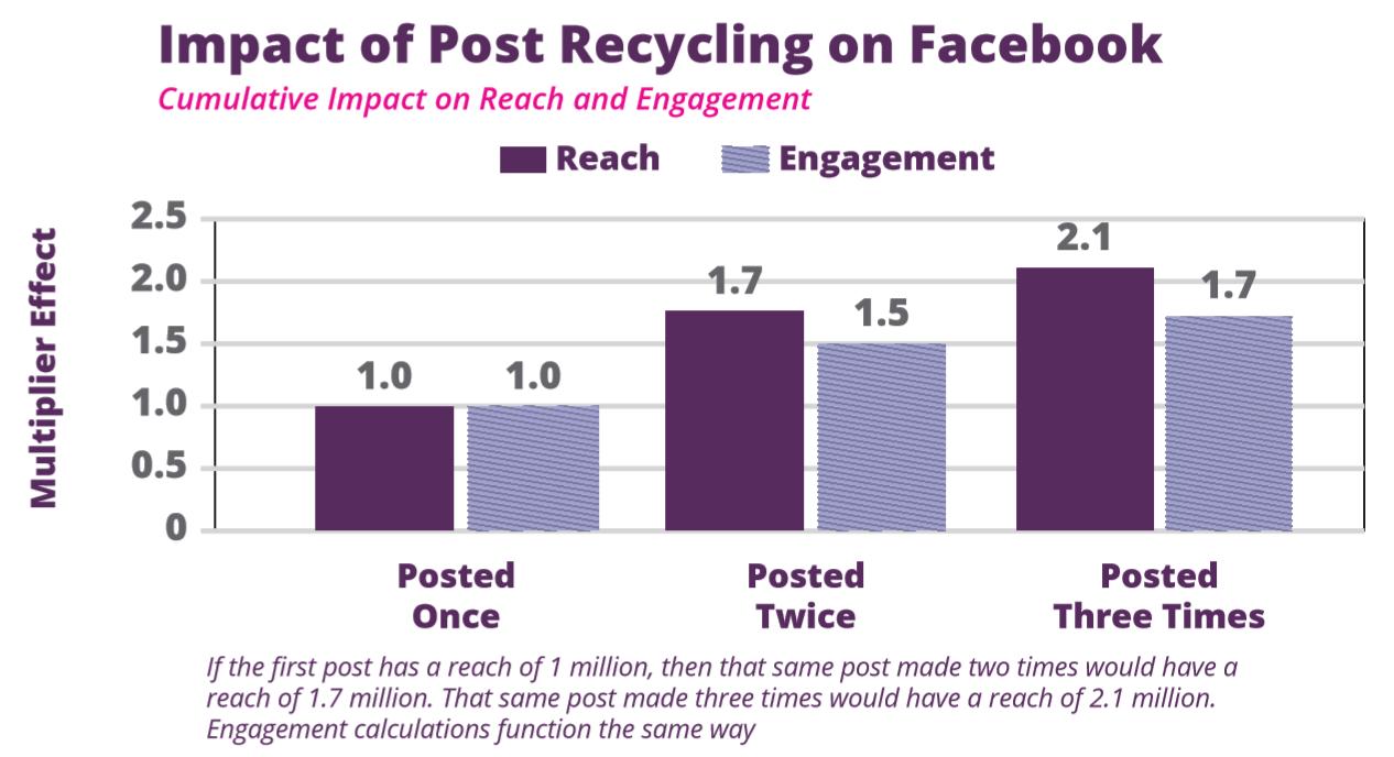 socialflow-facebook-post-recycling