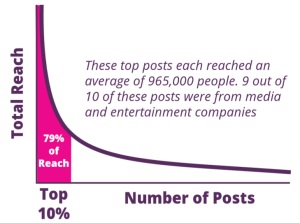 socialflow-media-entertainment-social