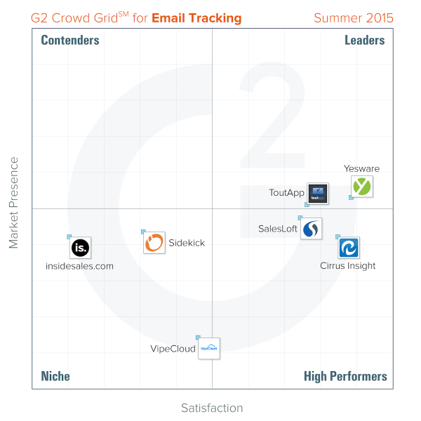 G2 - email tracking