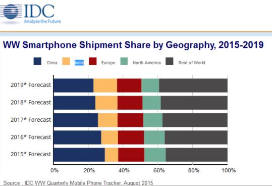 Smartphone Shipment Share