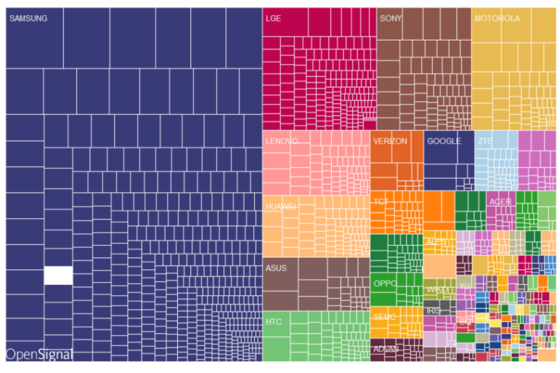 OpenSignal - Brand Fragmentation