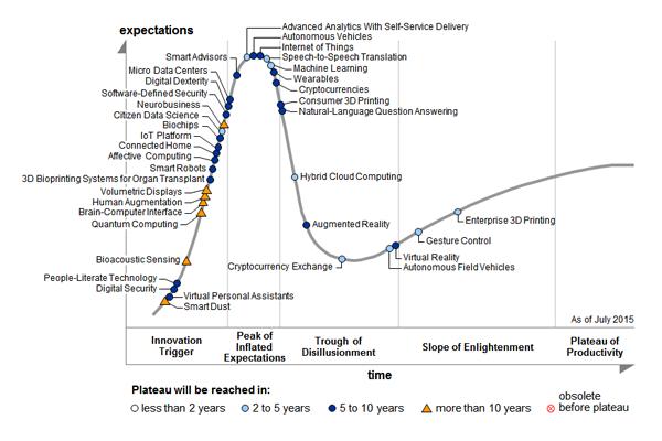 The Gartner hype cycle.