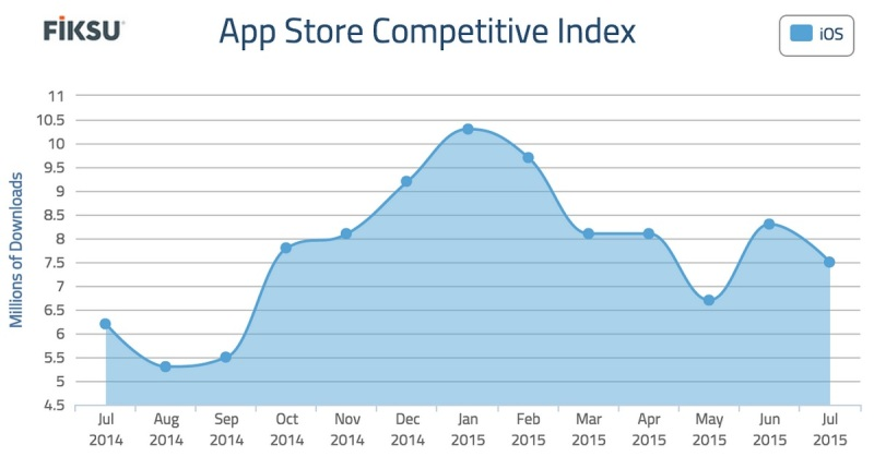 Fiksu app store competitive index falls in July 2015.