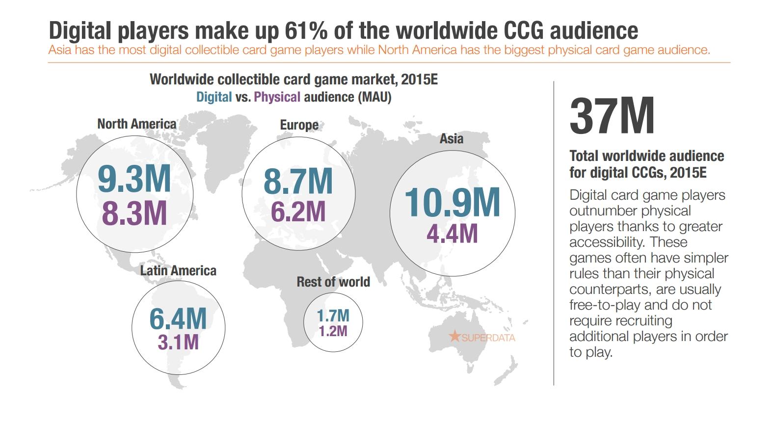 CCG global market