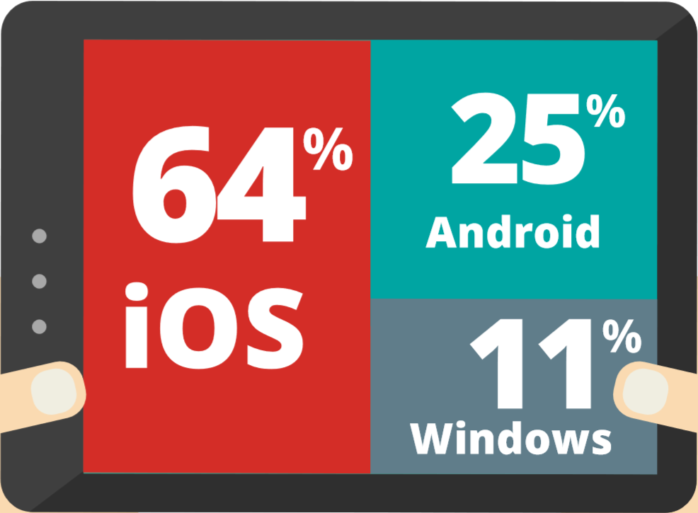 good_technology_tablets_q2_2015