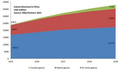 China will see strong growth across the board in gaming.