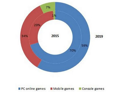 Niko Partners predicts PC online games will continue to dominate in China.