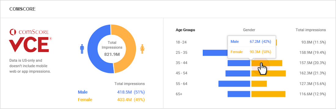 comScore vCE stats for DoubleClick