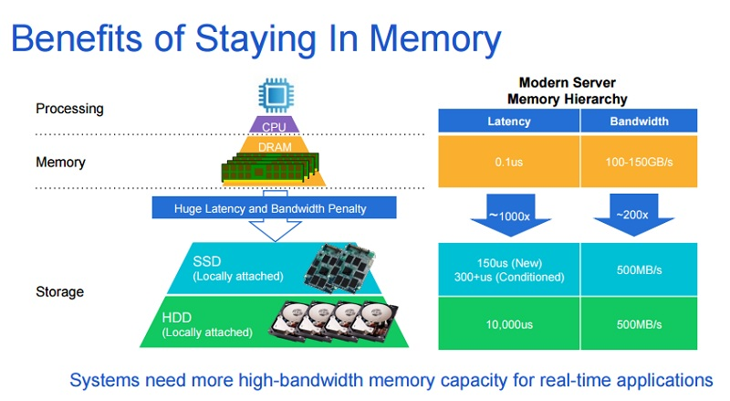 Rambus' solution to feed more data to servers.