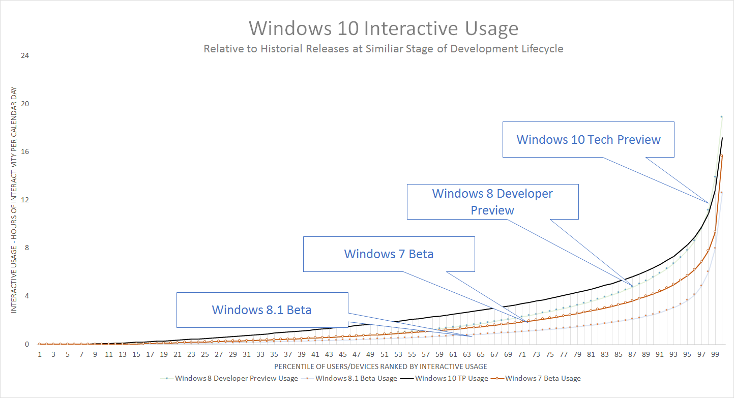 This data is from December, but Aul says it still accurately represents how Windows 10 preview feedback compares.