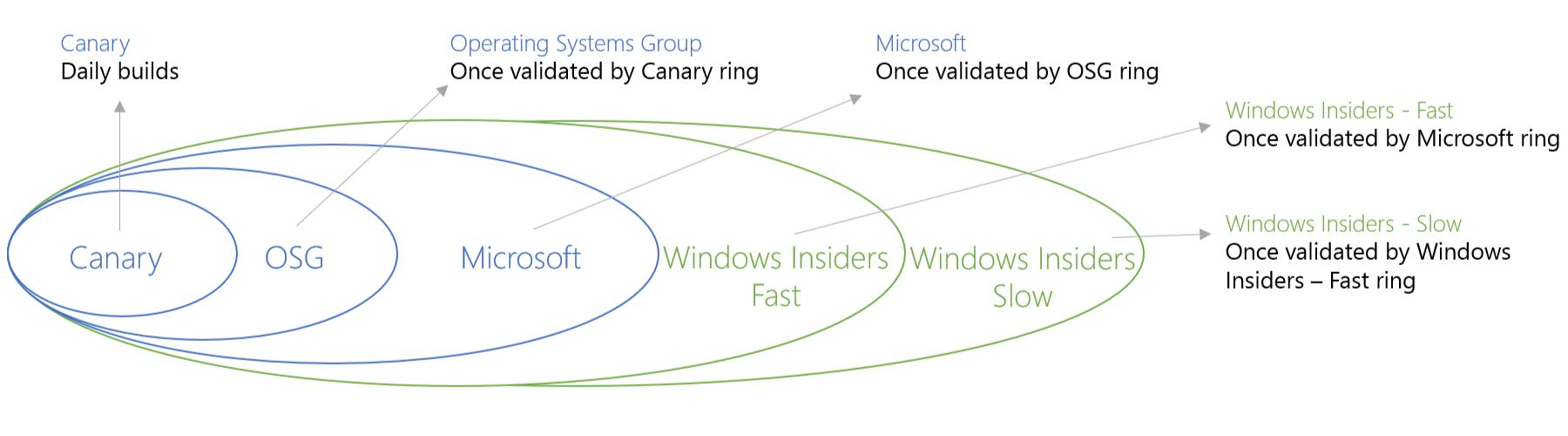 windows_10_rings
