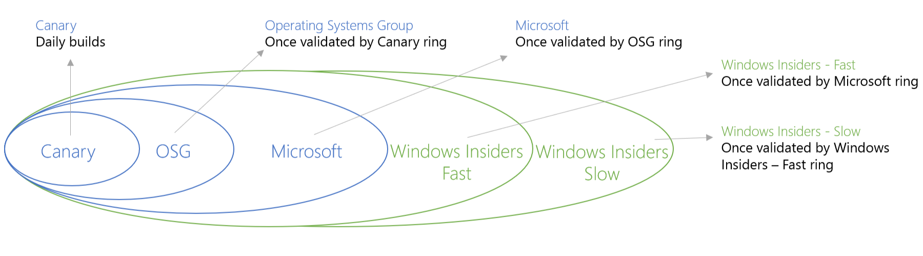 windows_10_rings