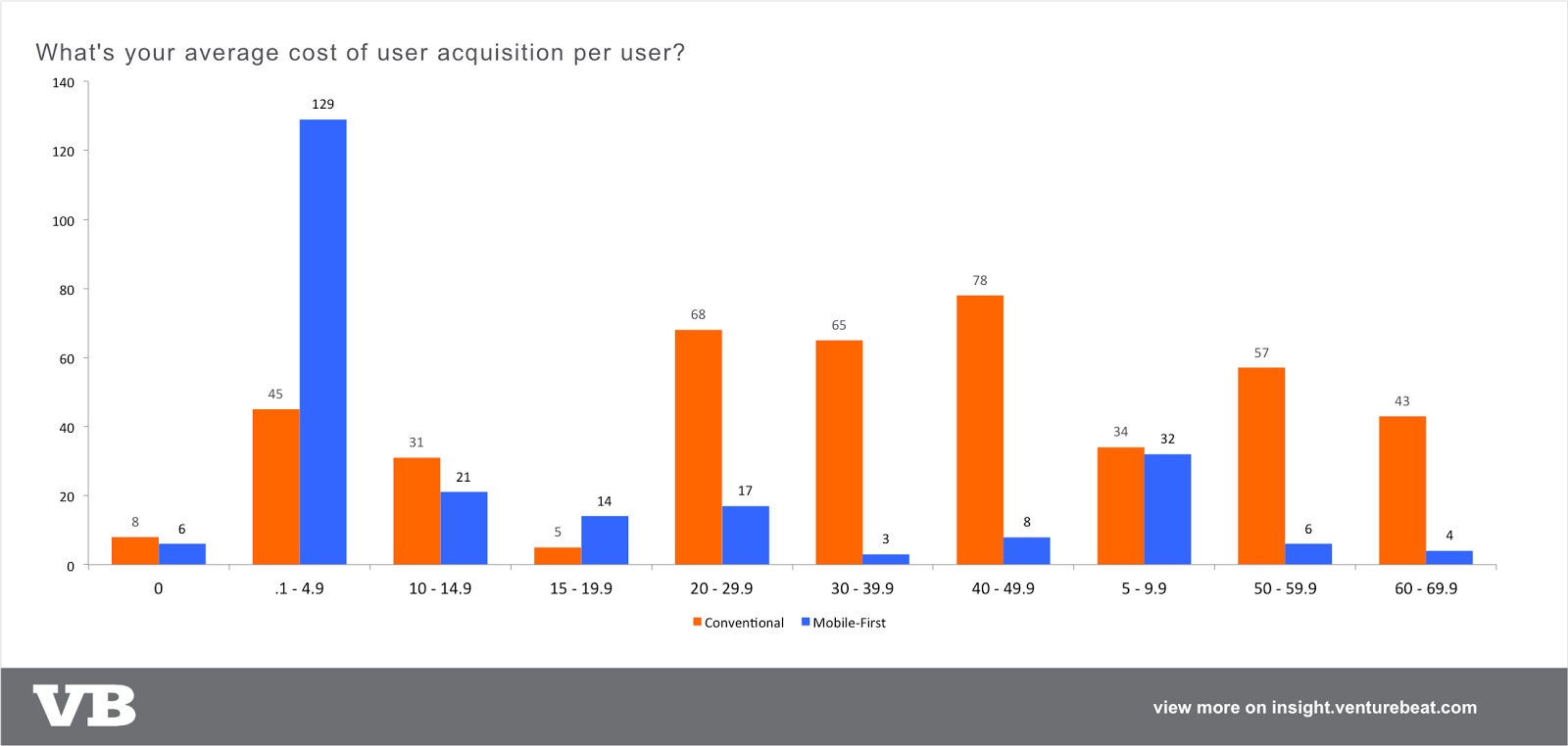 User acquisition cost