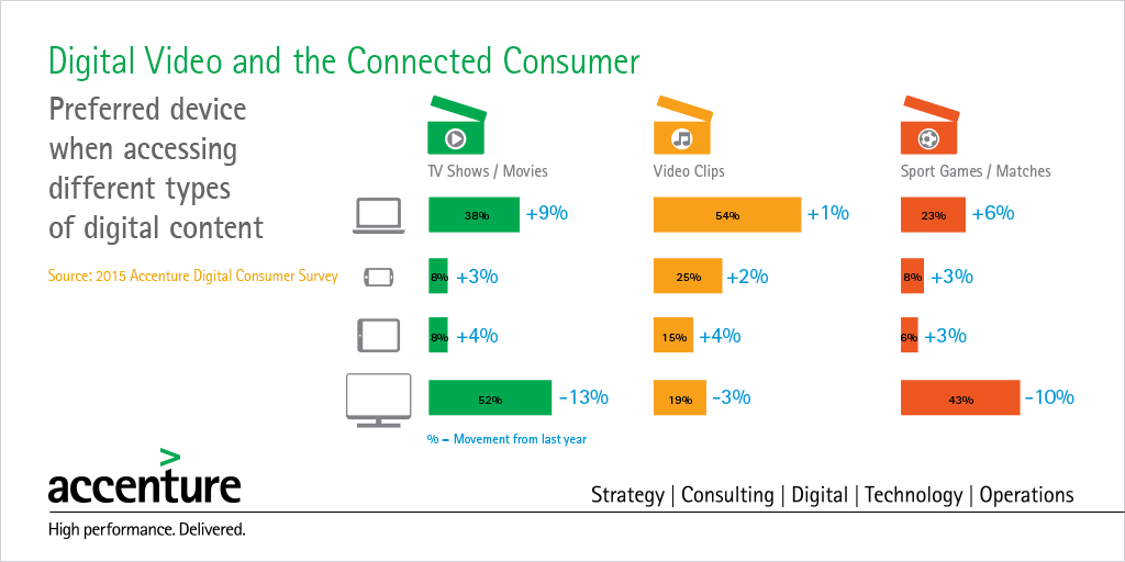 Accenture-Digital-Video-and-the-Connected-Consumer-Fact1-Large