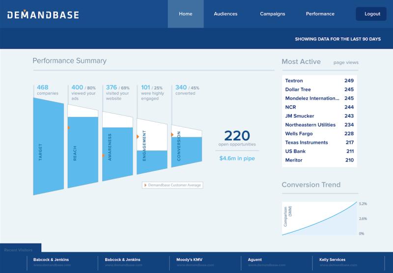 A screen from Demandbase