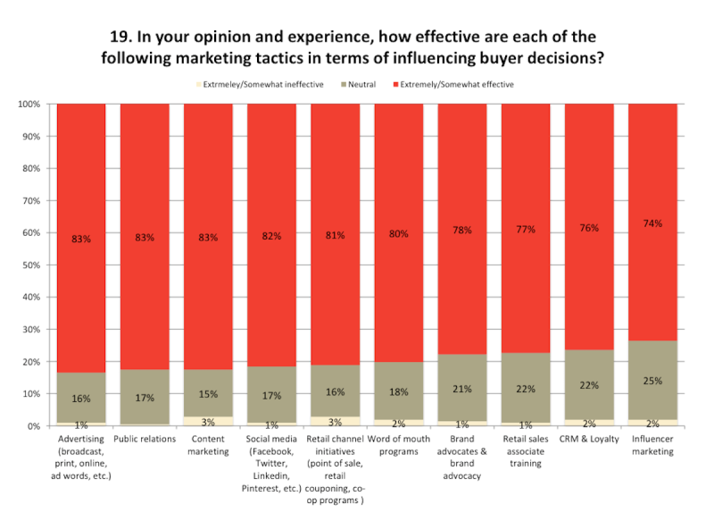 Marketers' assessment of channels' effectiveness