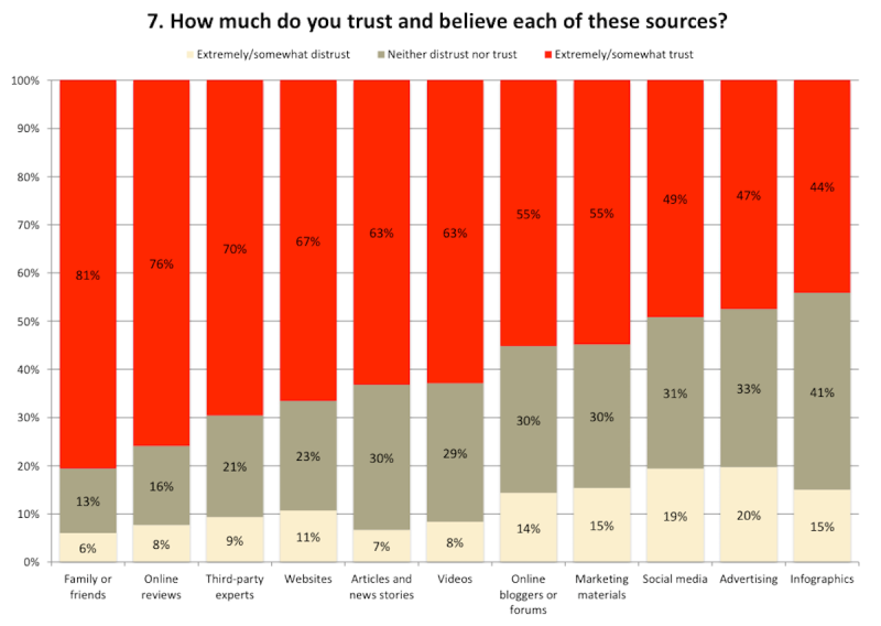 Consumers' assessment of which channels they trust