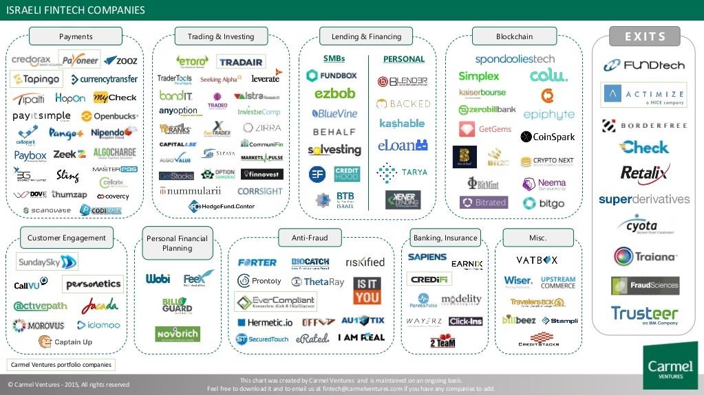 Israeli fintech companies
