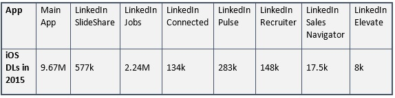 LinkedIn downloads