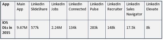 LinkedIn downloads