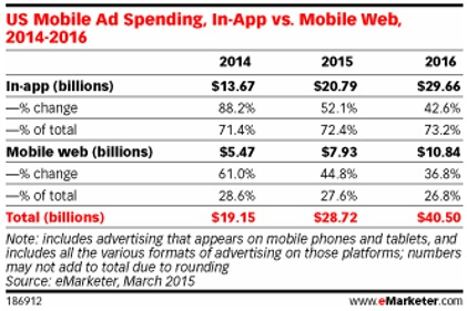 Mobile ad spending eMarketer