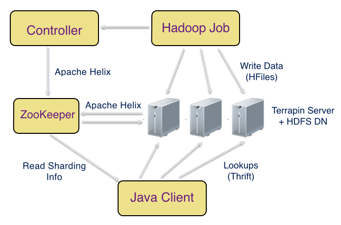 Terrapin includes a controller and a server. It works with existing tools like Apache Helix and Apache Thrift.
