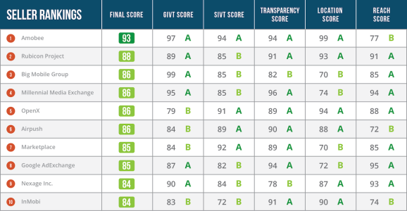 Pixalate's new Mobile Seller Trust Index