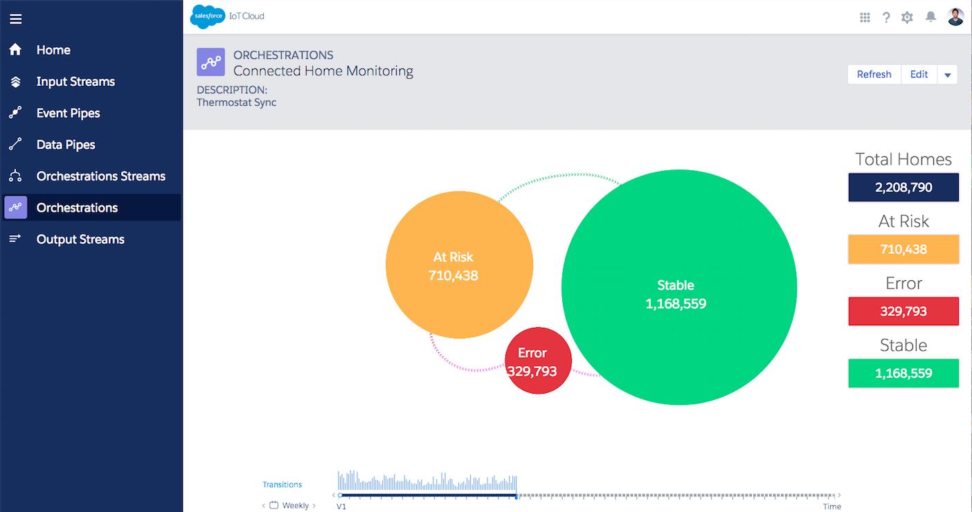 A screenshot of the new Salesforce IoT Cloud.