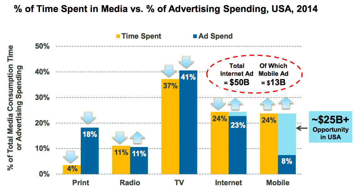 mobile monetization gap