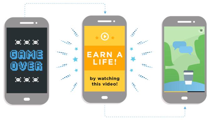 MoPub rewarded video ads