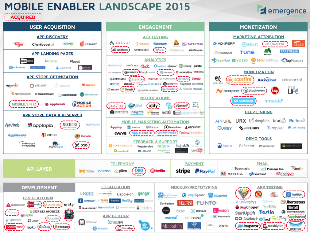 Emergence Capital's 2015 mobile enabler landscape