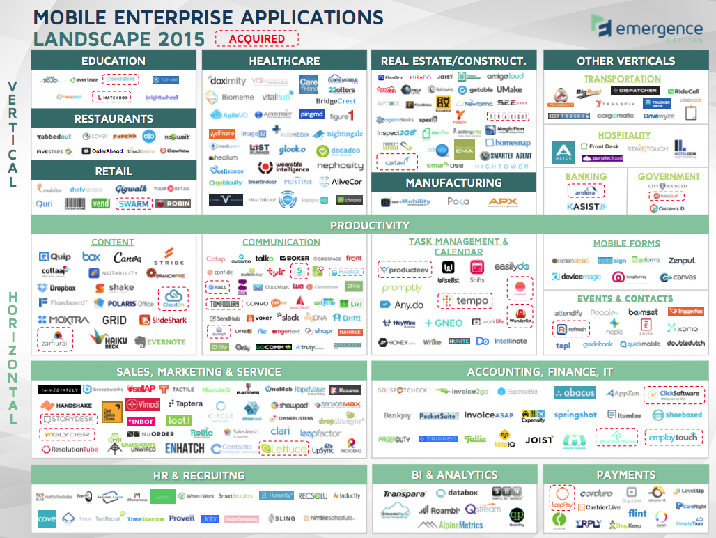 Emergence Capital's landscape of mobile enterprise applications