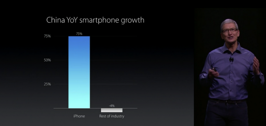 Apple chief executive Tim Cook shares data on China's smartphone growth at the apple event in San Fransisco Wednesday