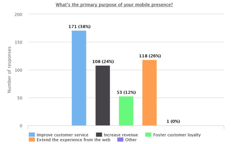 Customer service is a major use case for mobile